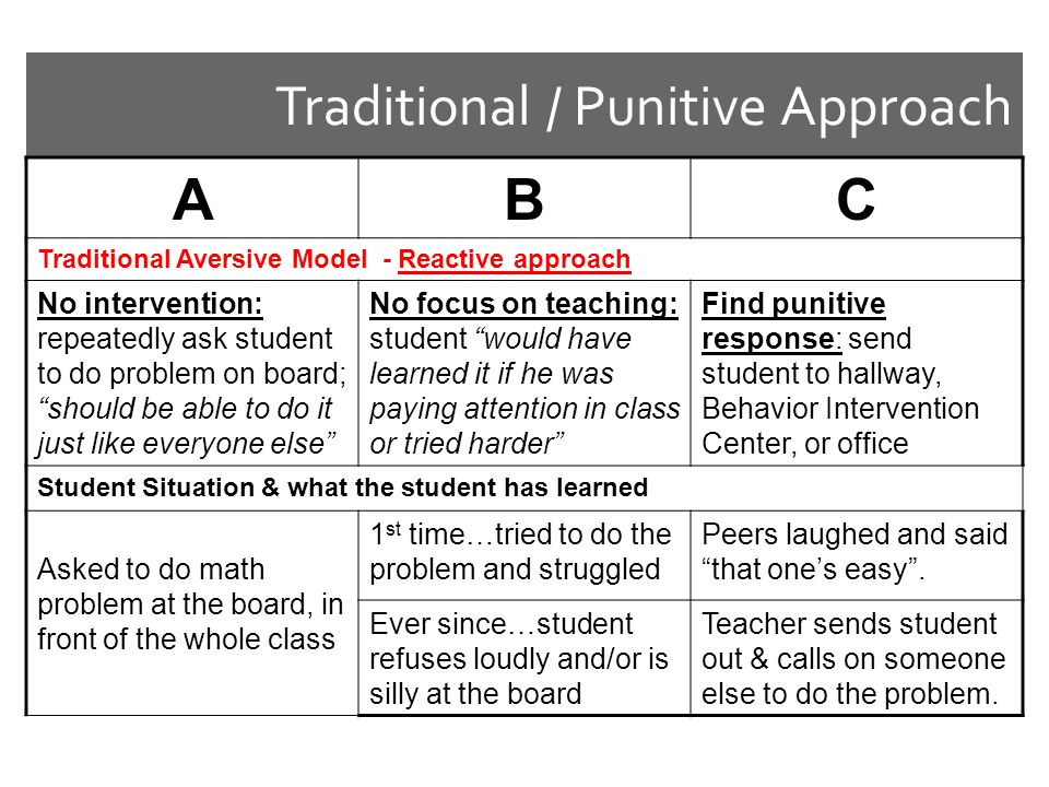 Traditional / Punitive Approach