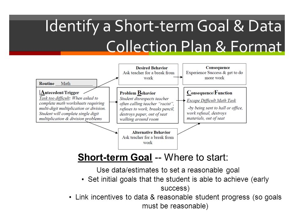 Identify a Short-term Goal & Data Collection Plan & Format