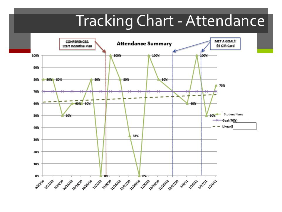 Tracking Chart - Attendance