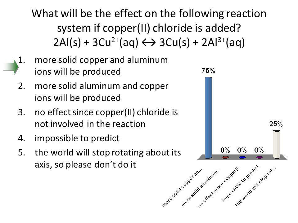 What will be the effect on the following reaction system if copper(II) chloride is added 2Al(s) + 3Cu2+(aq) ↔ 3Cu(s) + 2Al3+(aq)