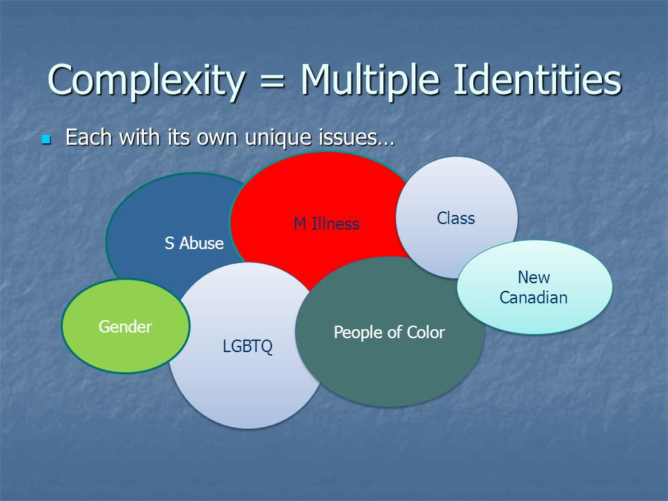 Complexity = Multiple Identities