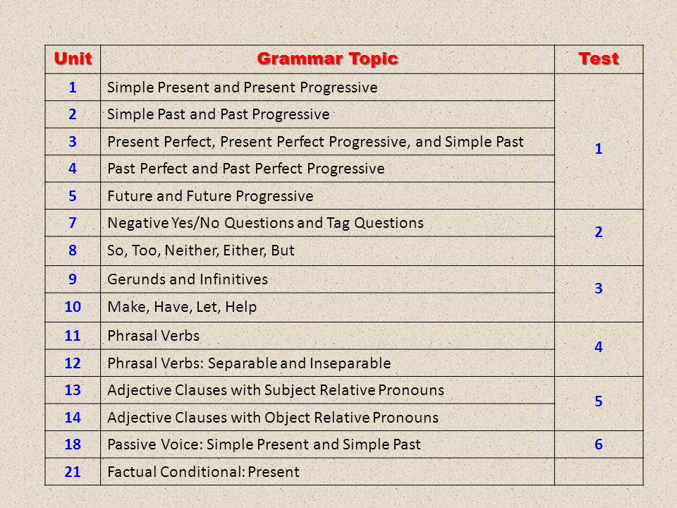 Unit Grammar Topic. Test. 1. Simple Present and Present Progressive. 2. Simple Past and Past Progressive.