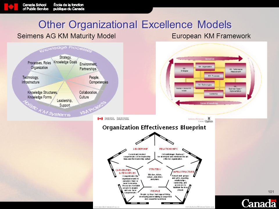 Other Organizational Excellence Models
