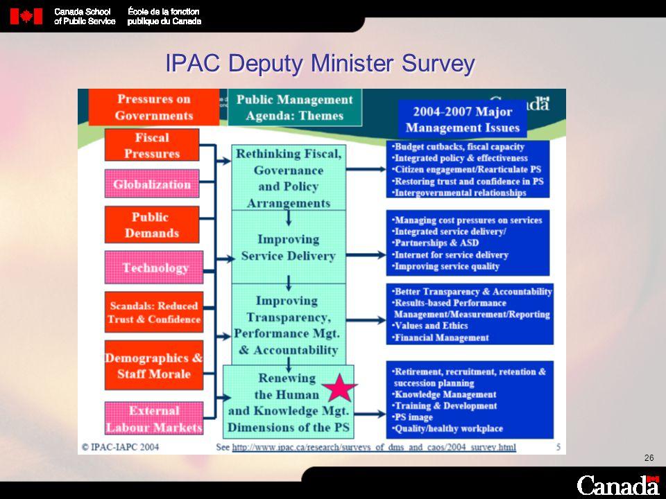 IPAC Deputy Minister Survey