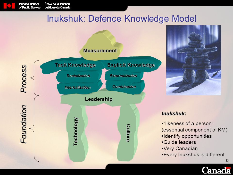 Inukshuk: Defence Knowledge Model