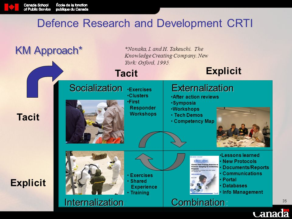 Defence Research and Development CRTI