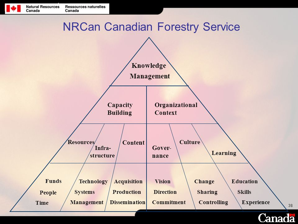 NRCan Canadian Forestry Service