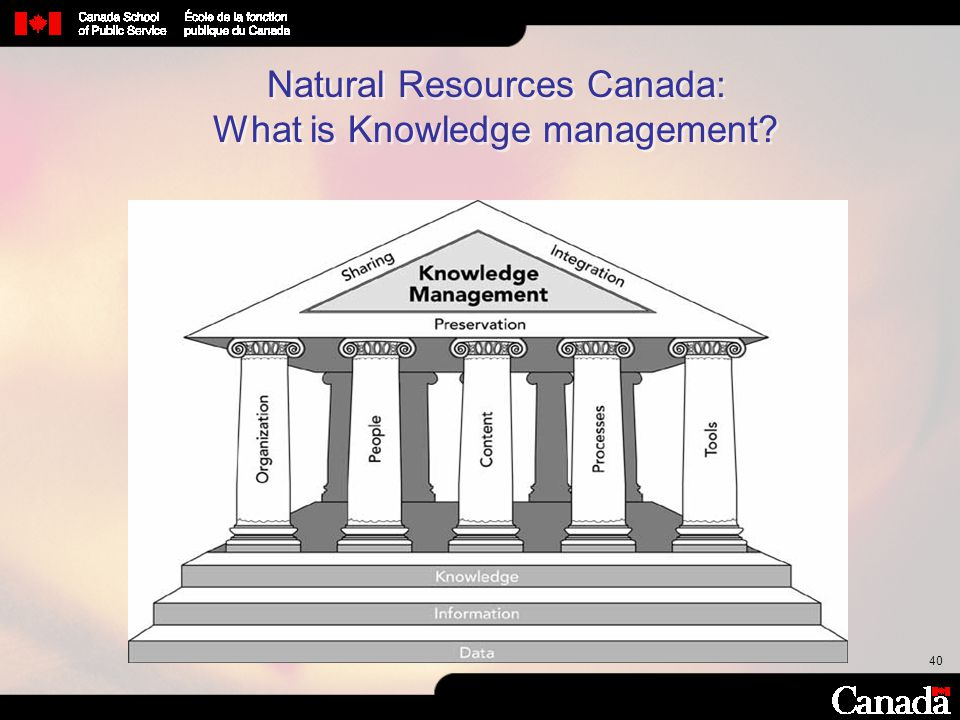 Natural Resources Canada: What is Knowledge management