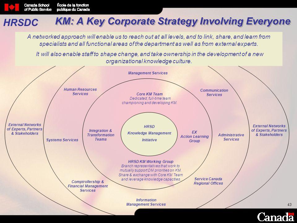 KM: A Key Corporate Strategy Involving Everyone