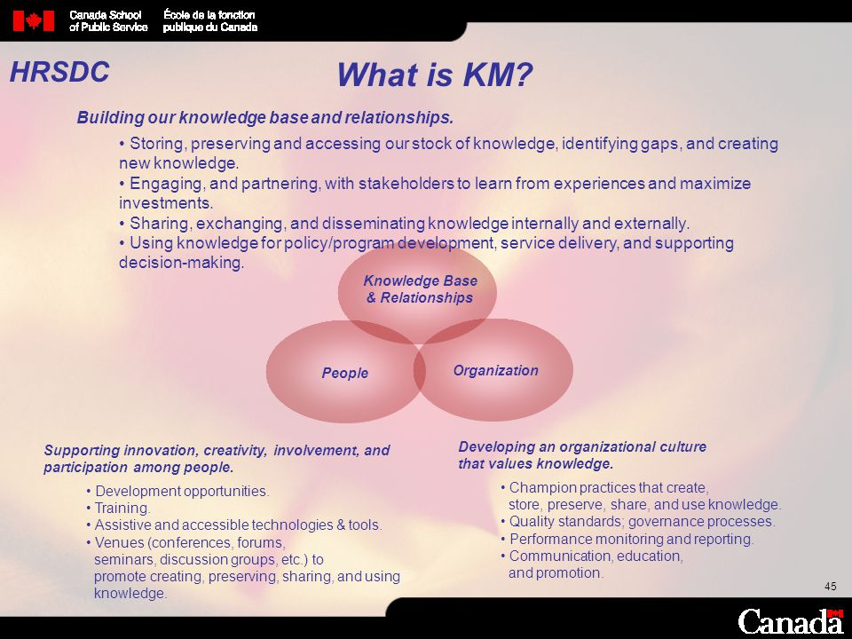 What is KM HRSDC Building our knowledge base and relationships.