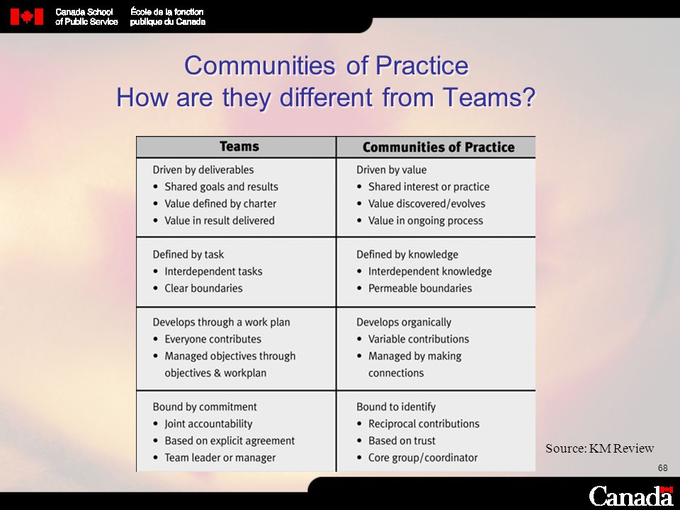 Communities of Practice How are they different from Teams
