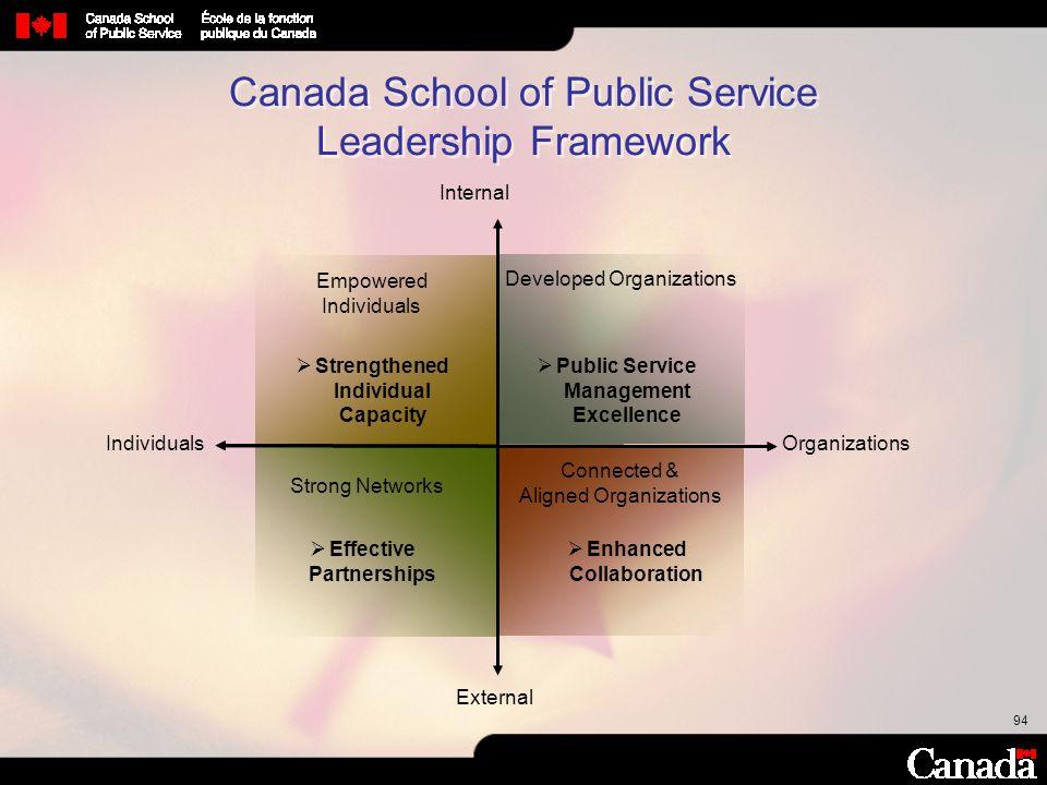 Canada School of Public Service Leadership Framework