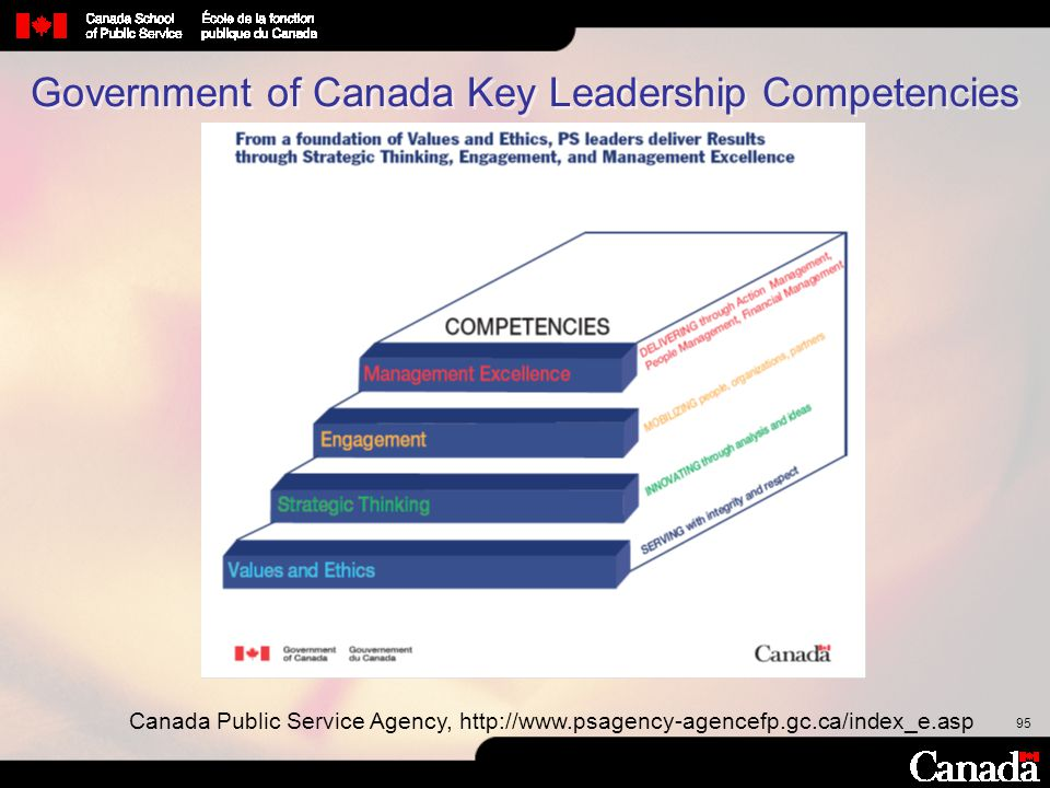 Government of Canada Key Leadership Competencies