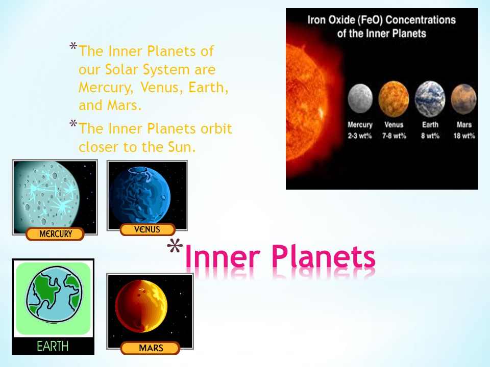 The Inner Planets of our Solar System are Mercury, Venus, Earth, and Mars.