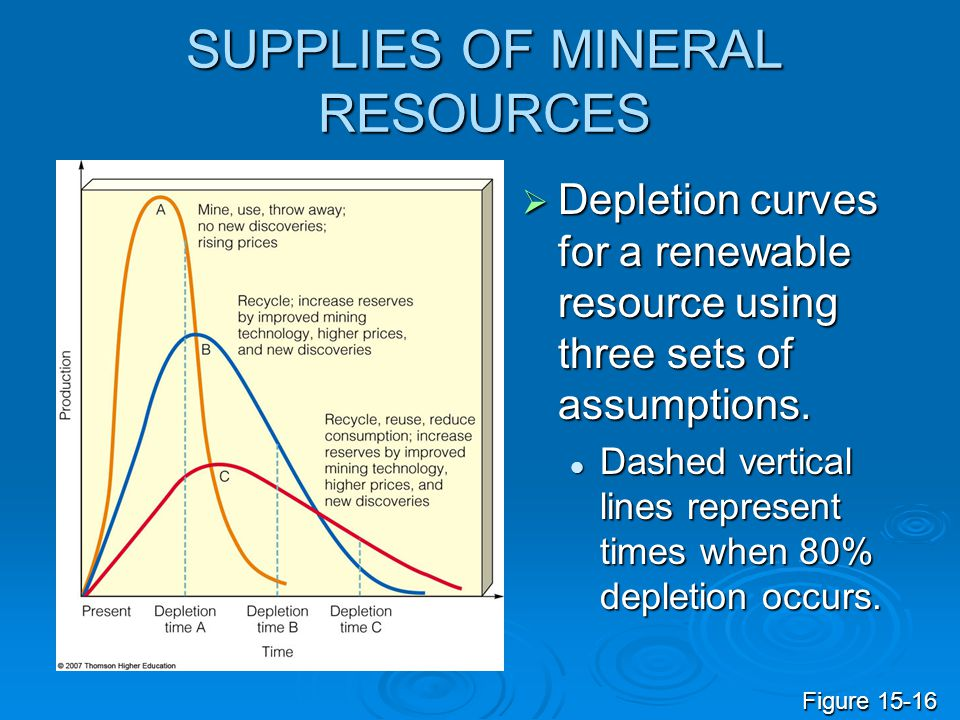 SUPPLIES OF MINERAL RESOURCES