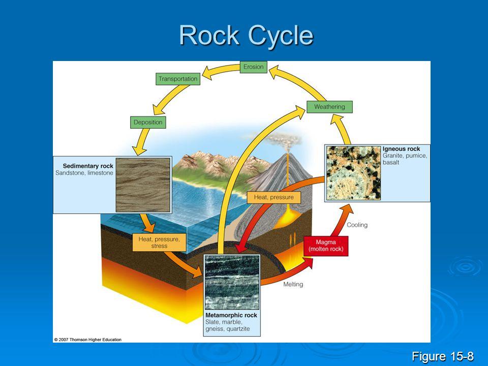 Rock Cycle Figure 15-8