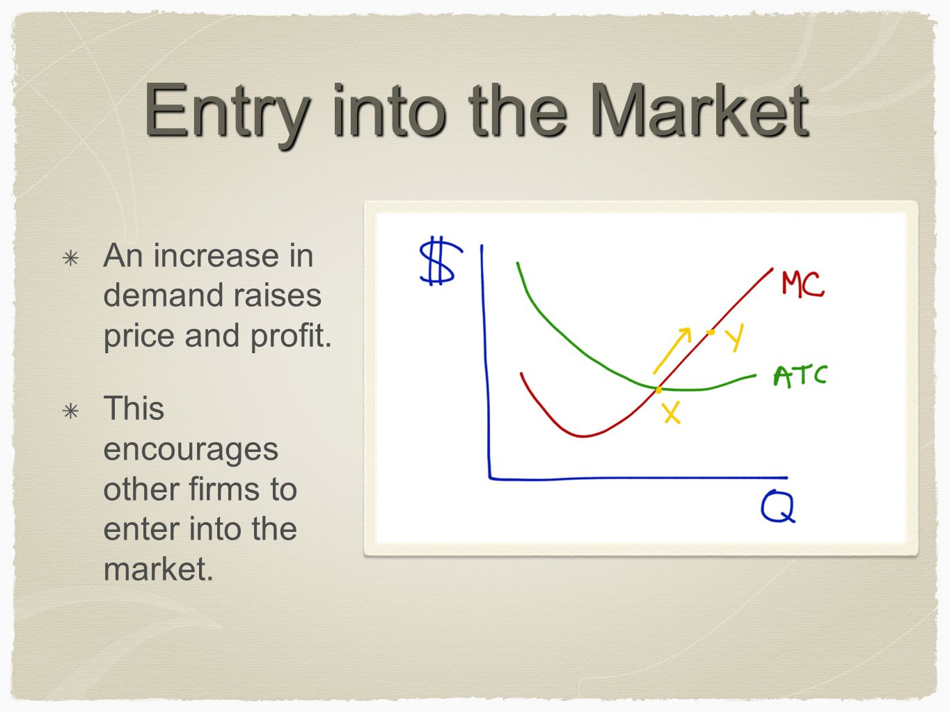 Entry into the Market An increase in demand raises price and profit.