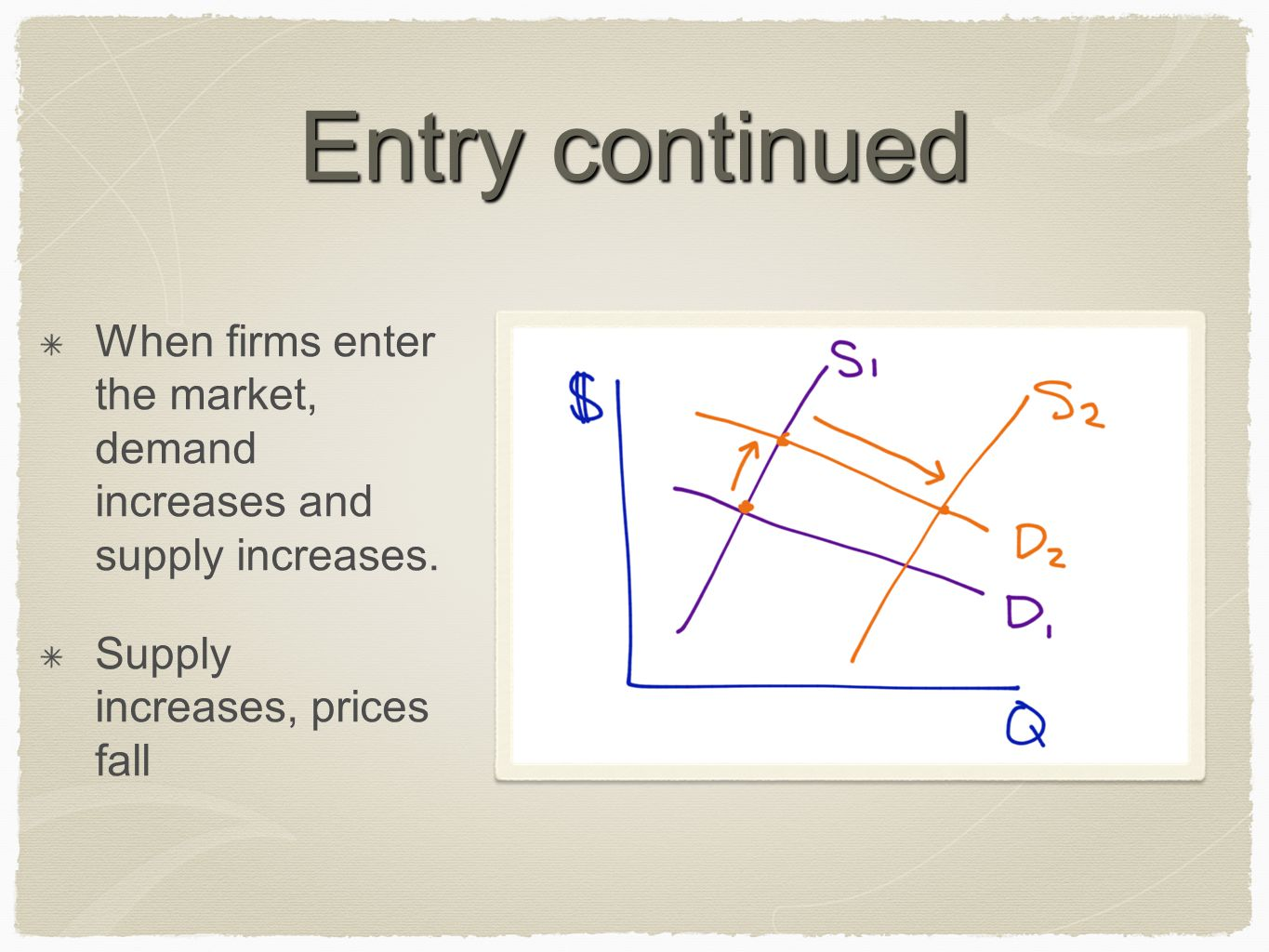 Entry continued When firms enter the market, demand increases and supply increases.