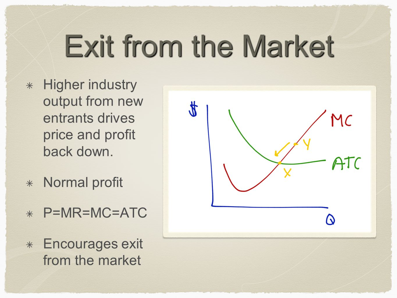 Exit from the Market Higher industry output from new entrants drives price and profit back down.
