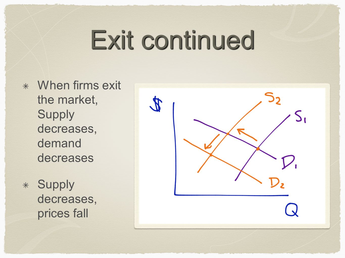 Exit continued When firms exit the market, Supply decreases, demand decreases.