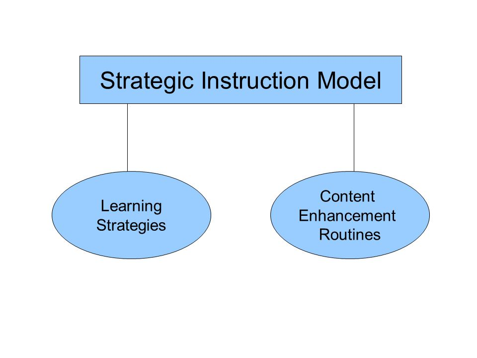 Strategic Instruction Model