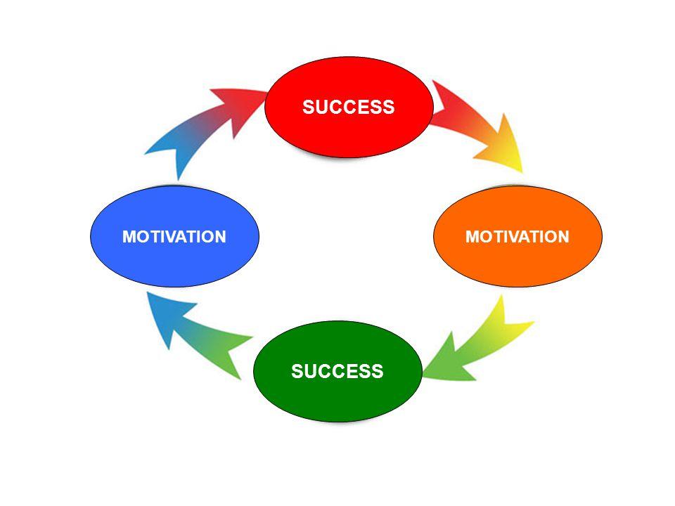 SUCCESS MOTIVATION MOTIVATION SUCCESS