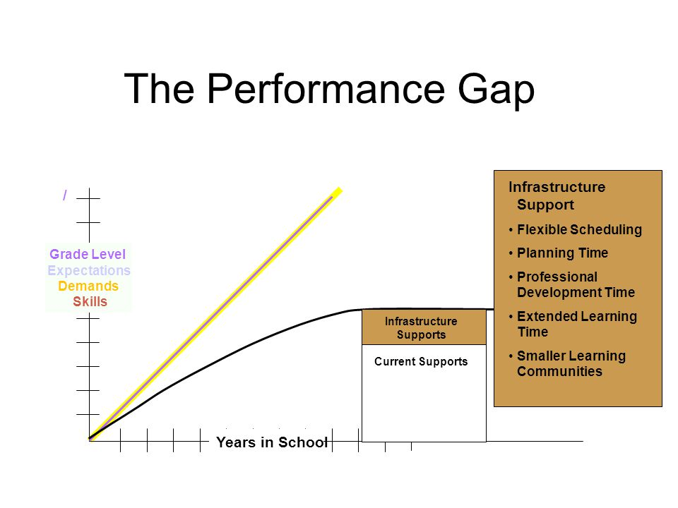The Performance Gap Infrastructure Support / Years in School