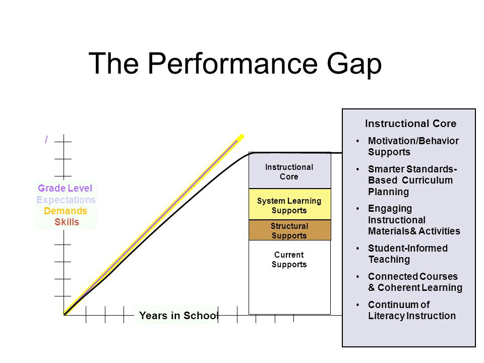 The Performance Gap Instructional Core / Years in School