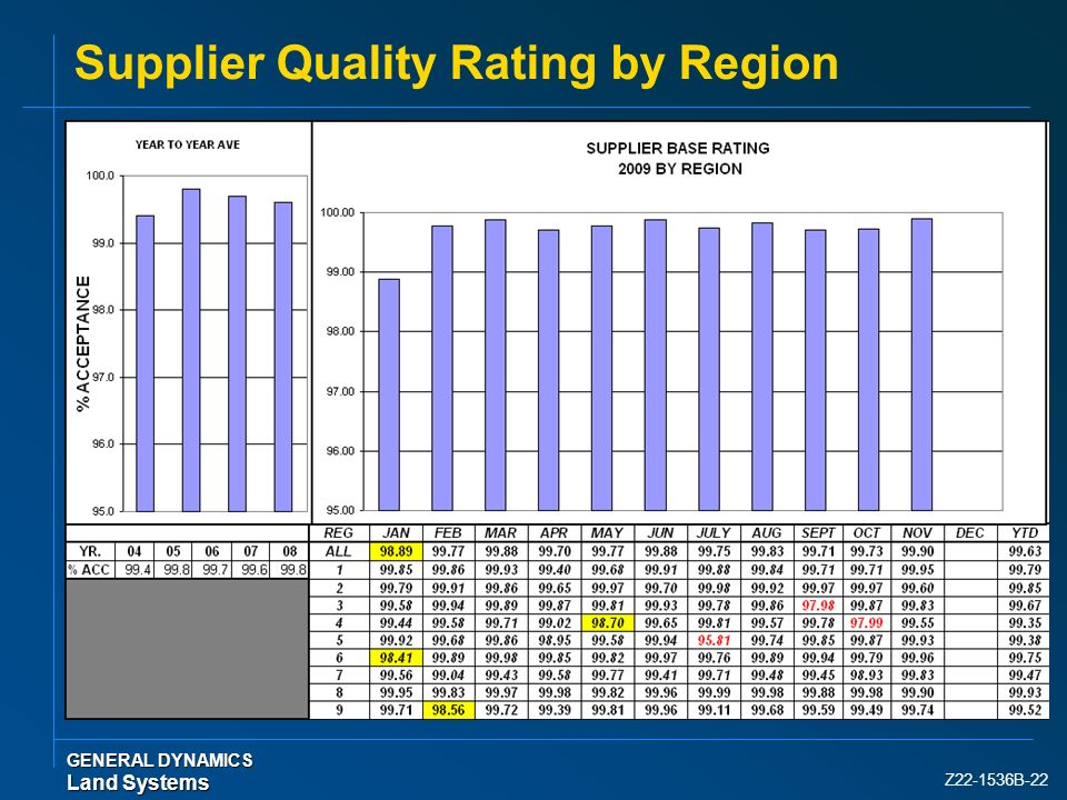 Supplier Quality Rating by Region