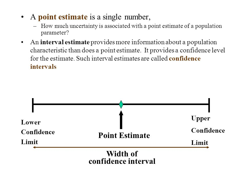 Point Estimate Width of confidence interval
