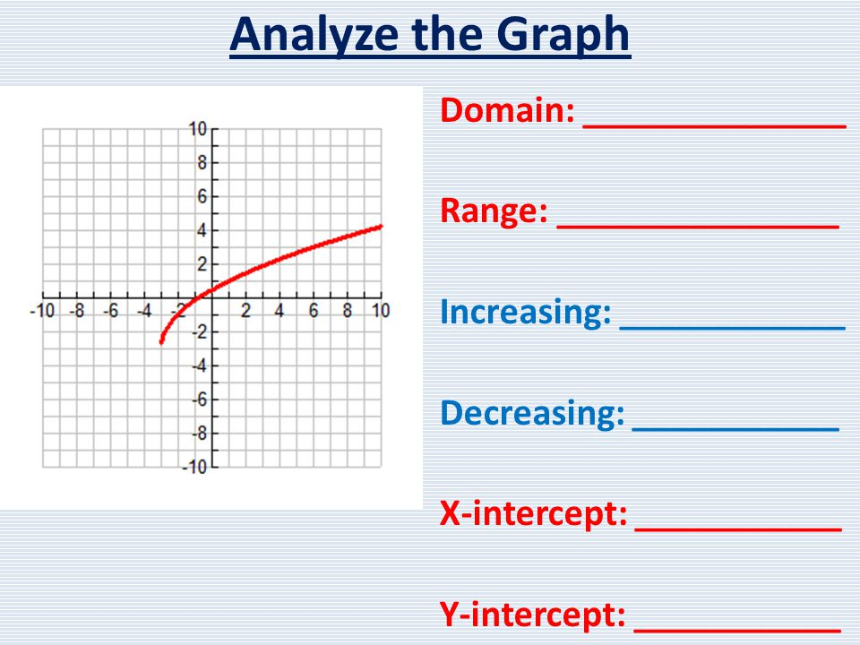 Analyze the Graph