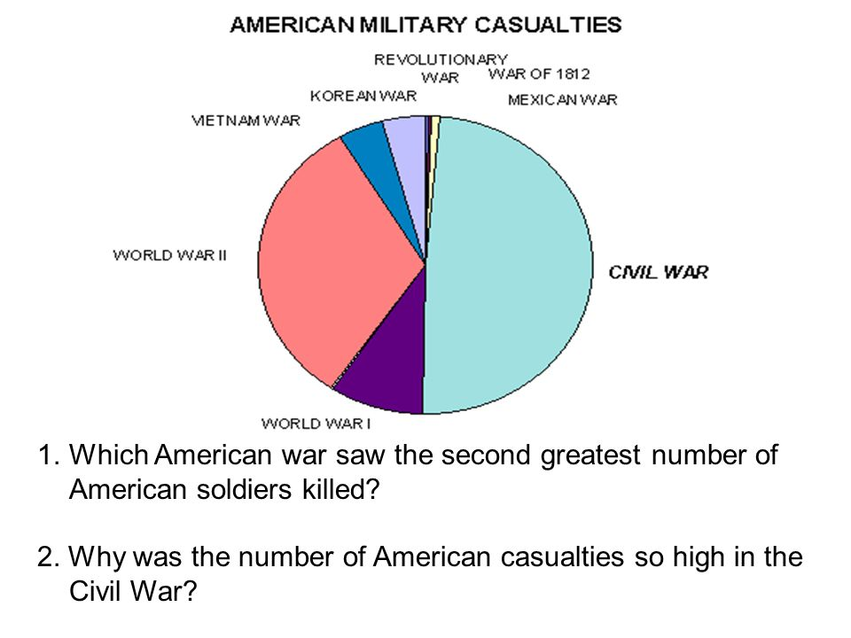 Which American war saw the second greatest number of American soldiers killed