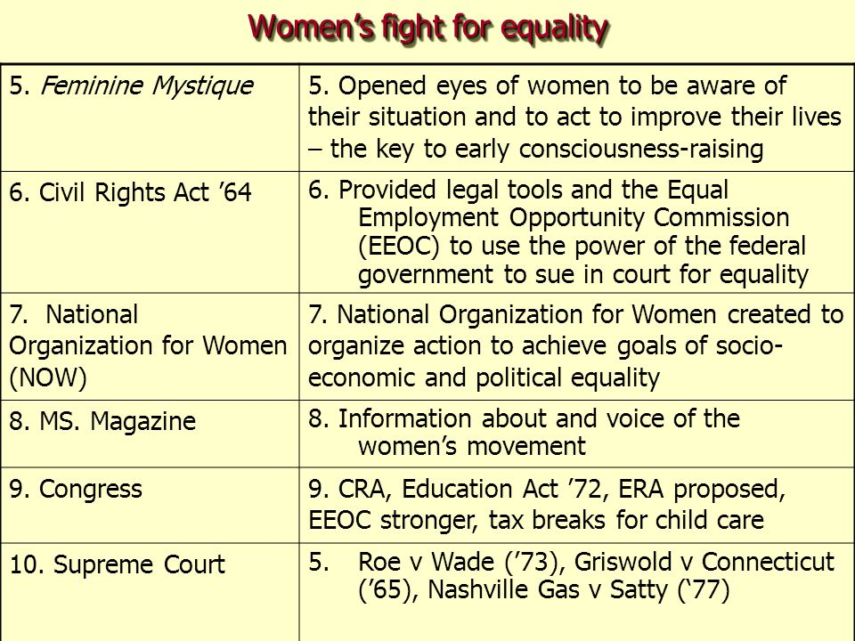 Women's fight for equality