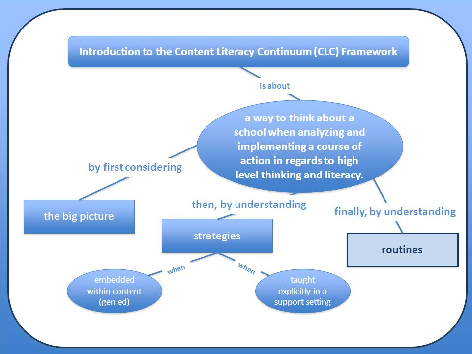 Introduction to the Content Literacy Continuum (CLC) Framework