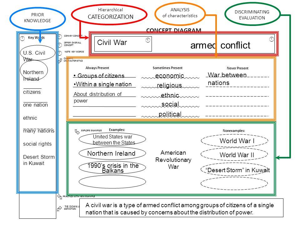 armed conflict Civil War CATEGORIZATION CONCEPT DIAGRAM Å Æ À Á Â Ã Ä