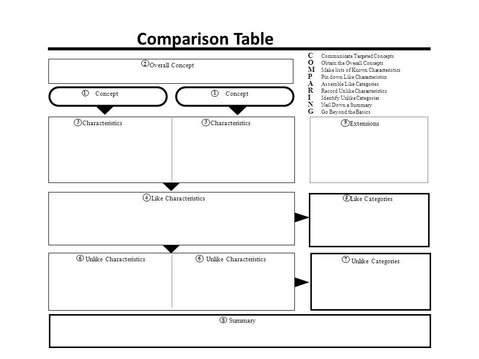 Comparison Table C O M P A R I N G Overall Concept Concept