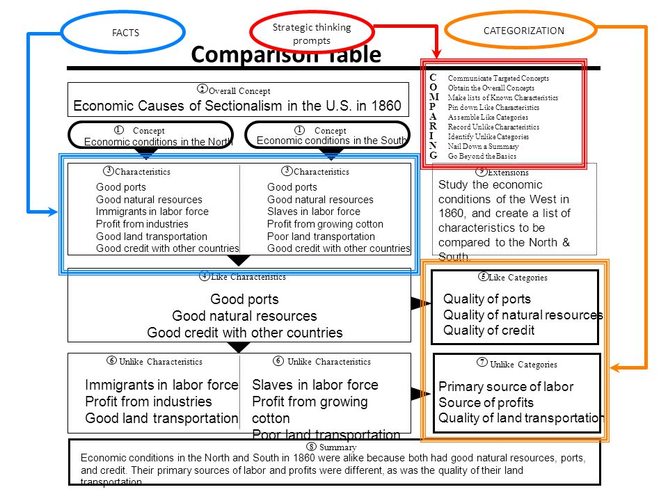 Comparison Table Economic Causes of Sectionalism in the U.S. in 1860