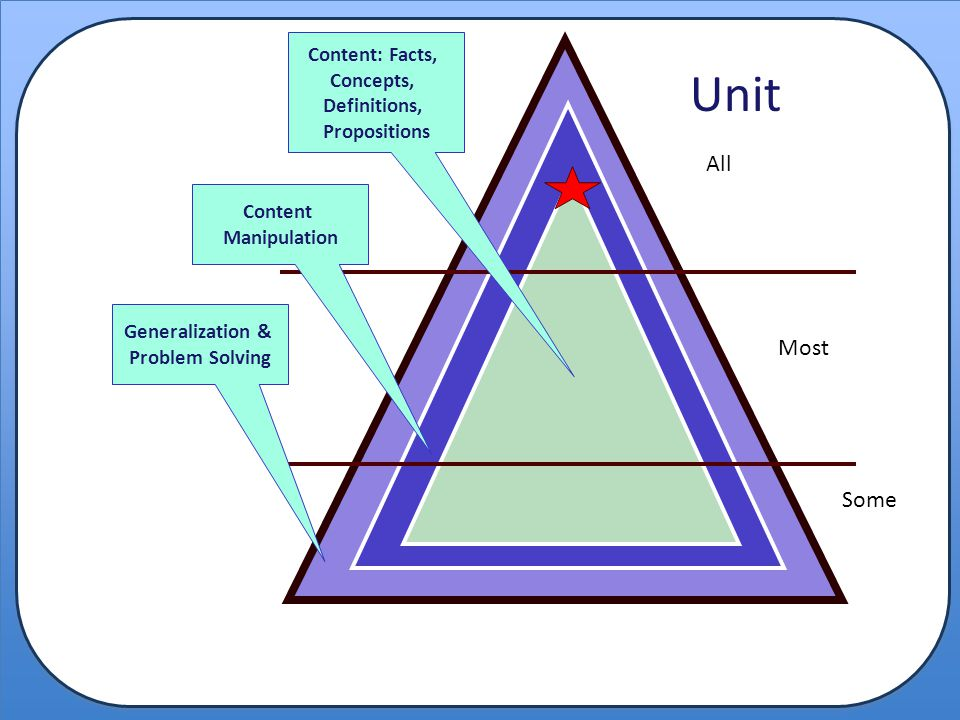 Unit All ALL Most Some SOME Content: Facts, Concepts, Definitions,