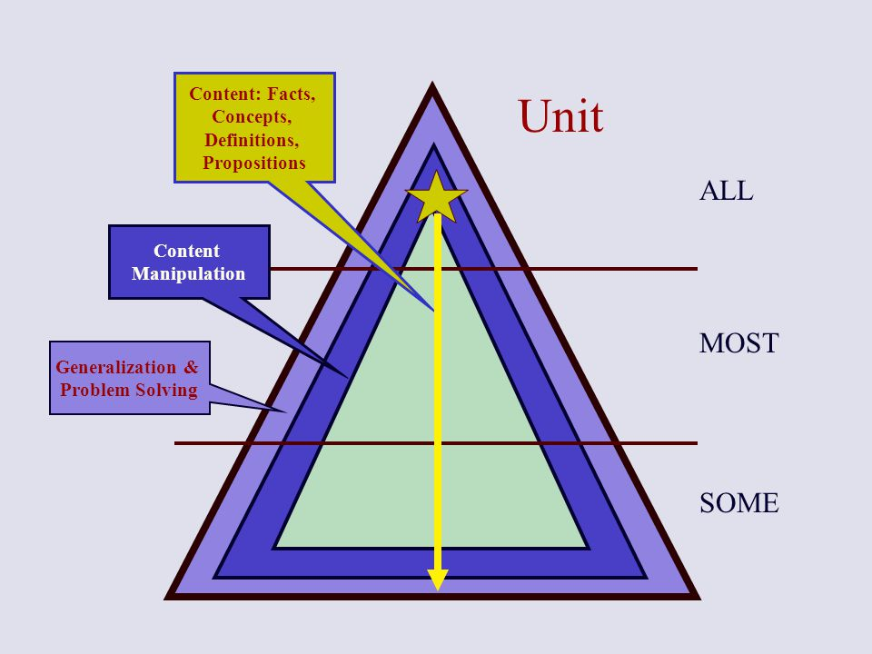 Unit ALL MOST SOME Content: Facts, Concepts, Definitions, Propositions