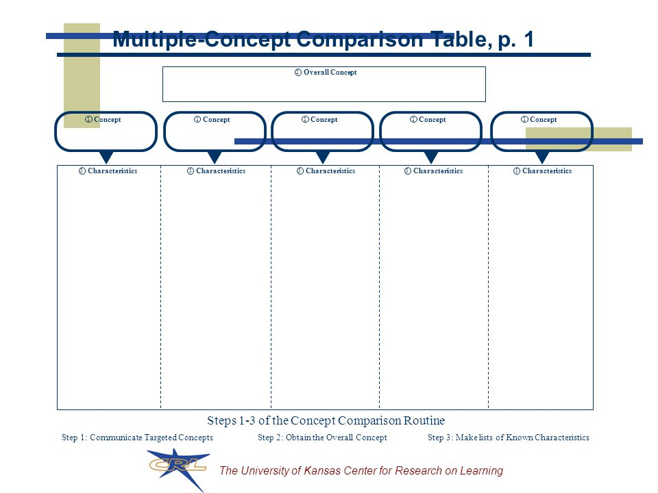 Multiple-Concept Comparison Table, p. 1
