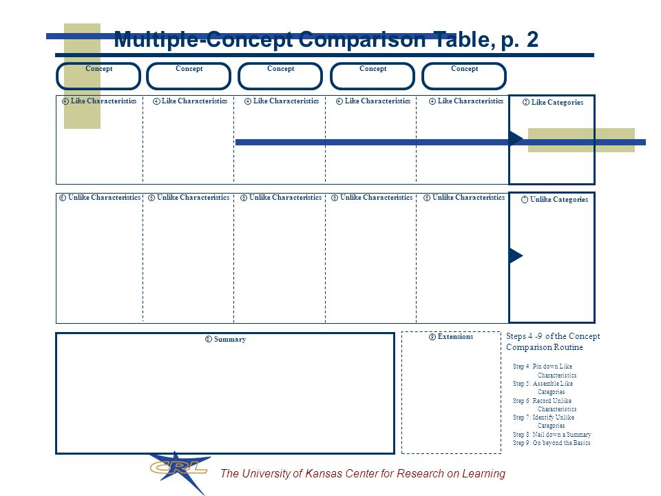 Multiple-Concept Comparison Table, p. 2