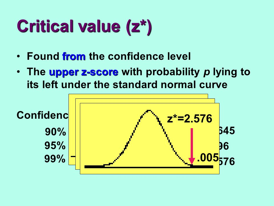 Critical value (z*) z*=1.645 z*=1.96 z*=2.576 .05 .025 .005
