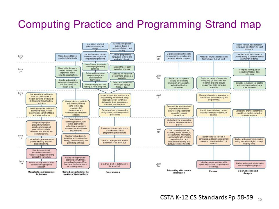 Computing Practice and Programming Strand map