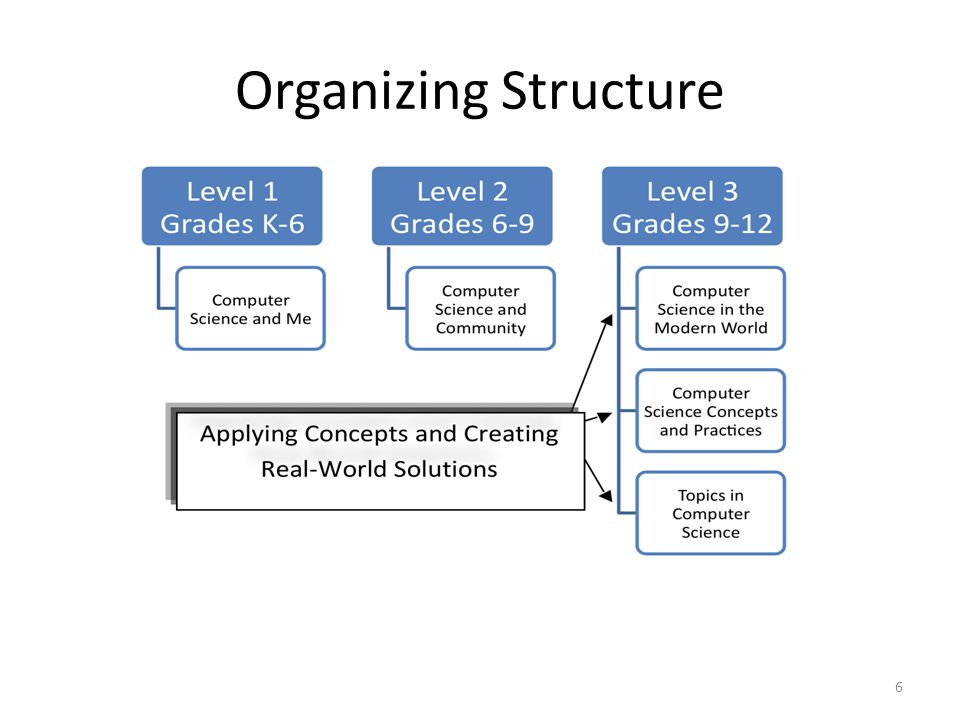 Organizing Structure The standards are organized into Levels.