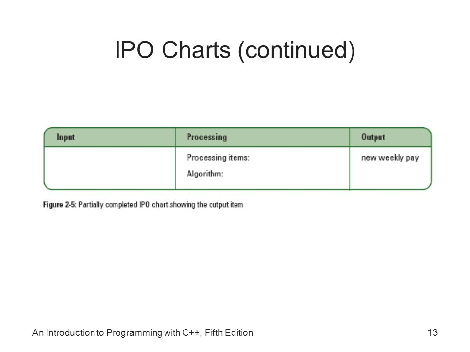 IPO Charts (continued)