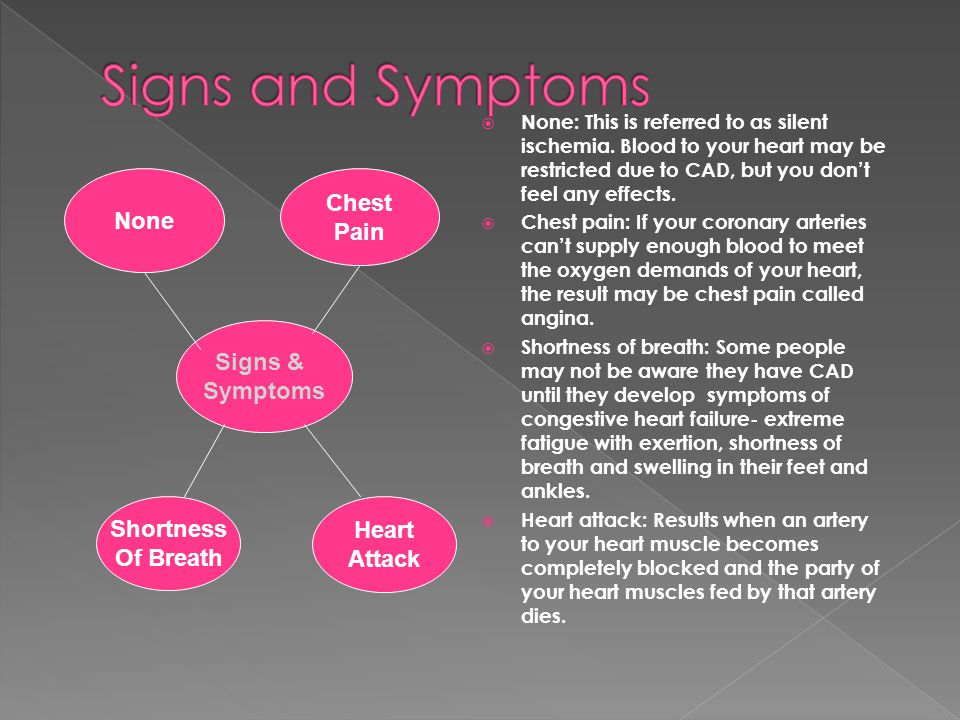 Signs and Symptoms None Chest Pain Signs & Symptoms Shortness
