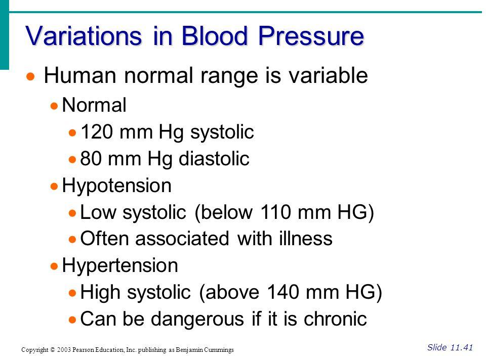 Variations in Blood Pressure