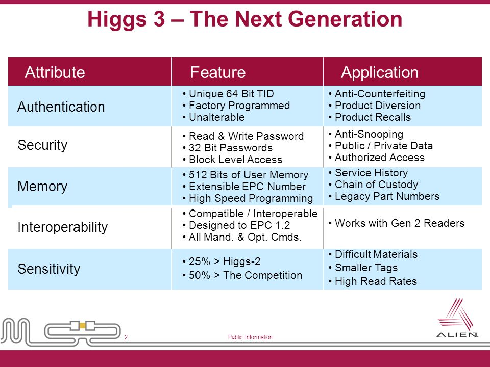 Higgs 3 – The Next Generation