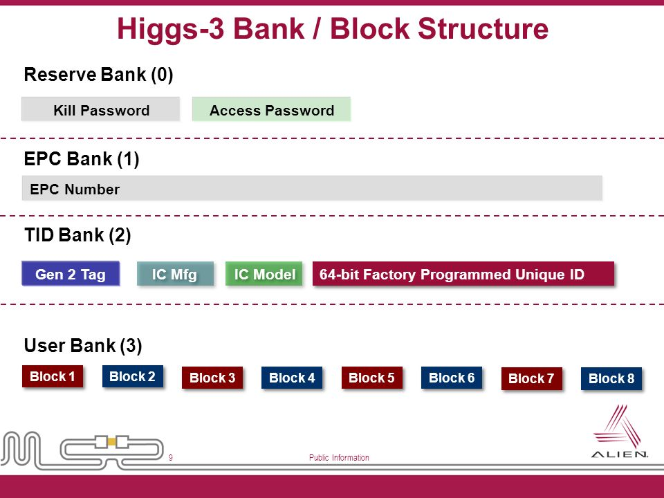 Higgs-3 Bank / Block Structure