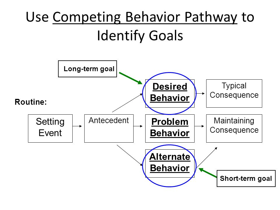 Use Competing Behavior Pathway to Identify Goals